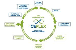 Sun Chemical joins Ceflex
