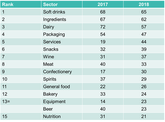 Rise in food and drink acquisitions