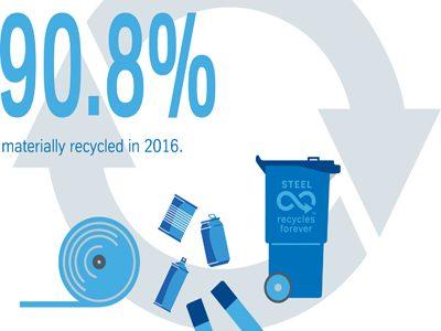 Material loop for packaging steel works – top figure for material utilisation achieved