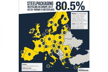 European steel recycling levels reach record levels