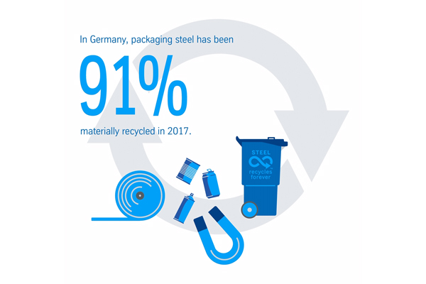Recycling rate of tinplate remains high at 91 percent in Germany